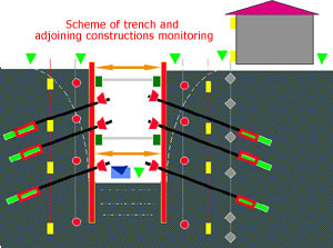 Monitoring of engineering shield of the trench